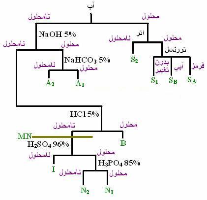دانلود پاورپوینت جداسازی و شناسایی ترکیبات آلی