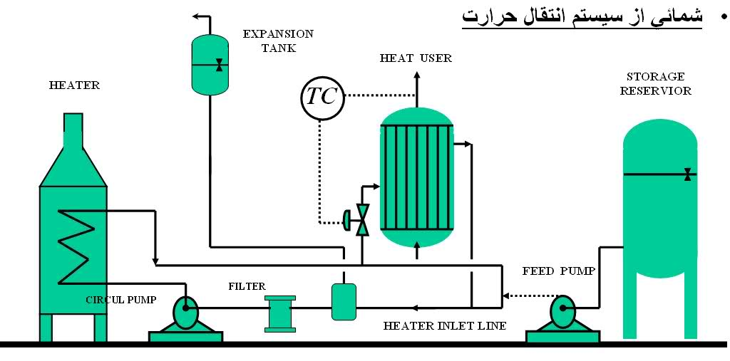 دانلود تحقیق انتقال حرارت به سیالات